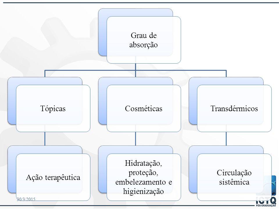 Grau de absorção Tópicas Ação terapêutica Cosméticas Hidratação,