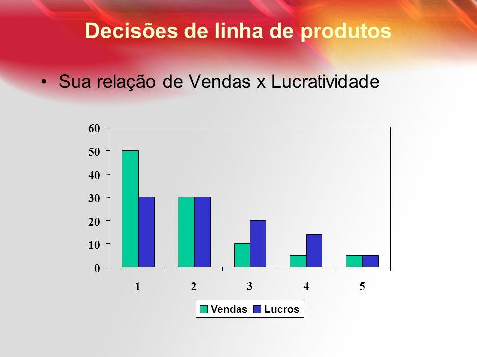 Decisões de linha de produtos