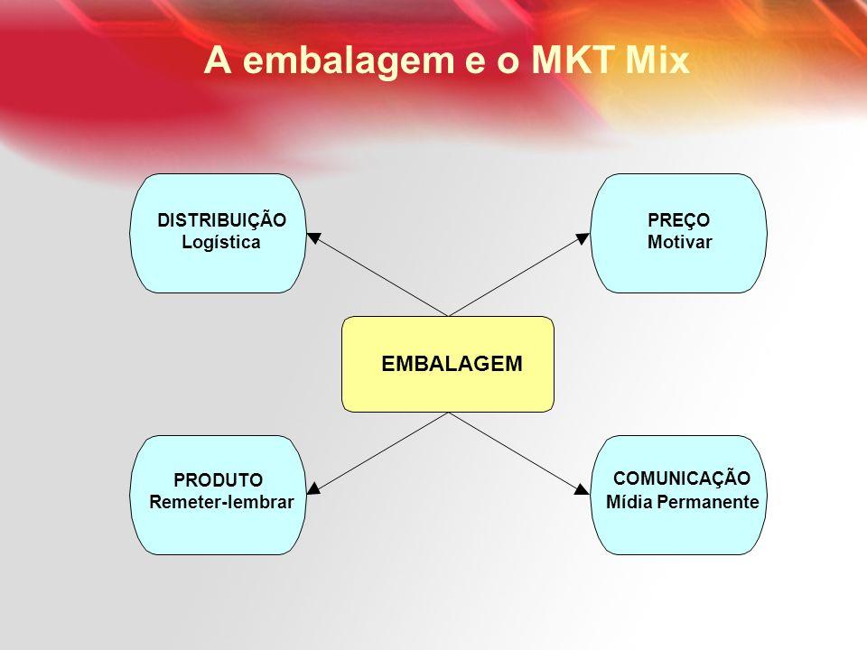 A embalagem e o MKT Mix EMBALAGEM DISTRIBUIÇÃO PREÇO Logística Motivar