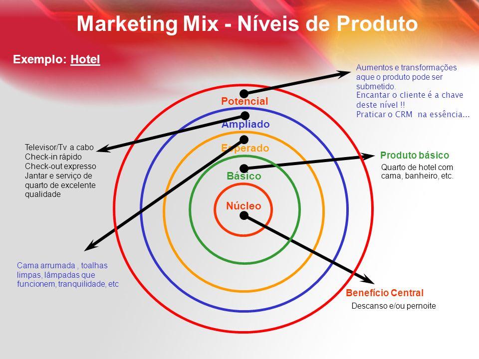 Marketing Mix - Níveis de Produto