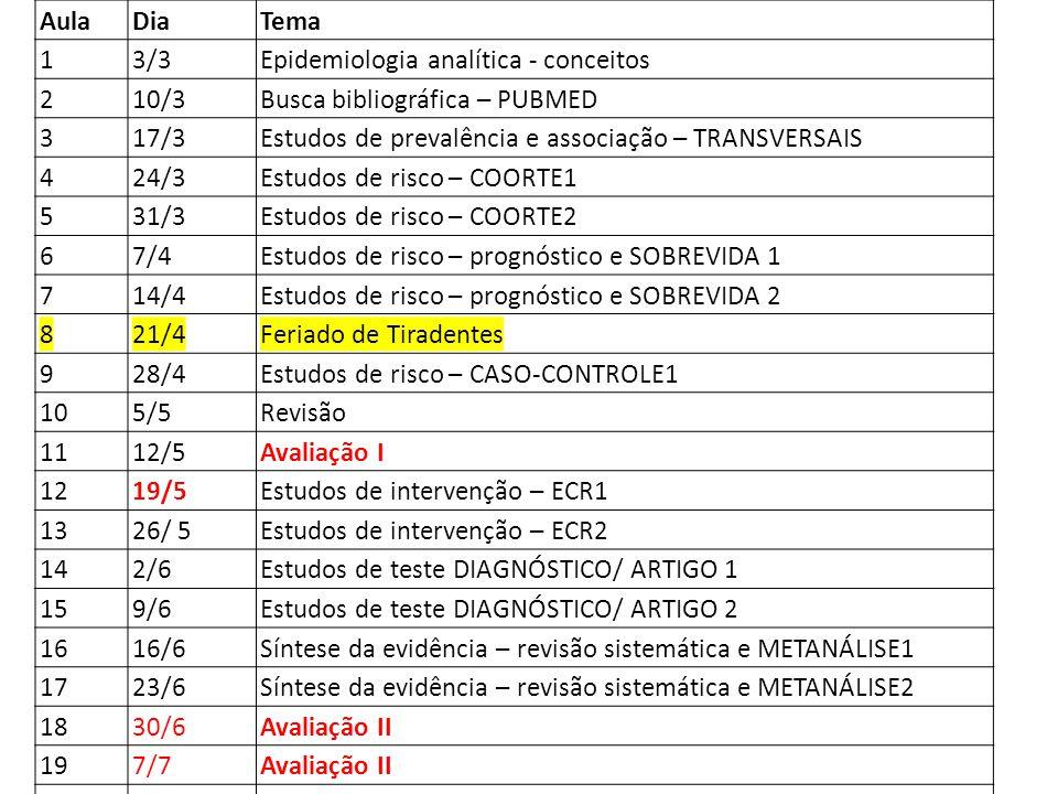 Aula Dia. Tema. 1. 3/3. Epidemiologia analítica - conceitos. 2. 10/3. Busca bibliográfica – PUBMED.