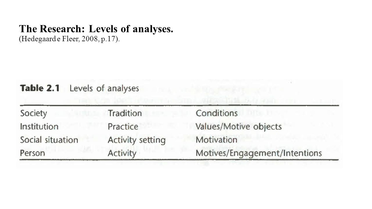 The Research: Levels of analyses. (Hedegaard e Fleer, 2008, p.17).