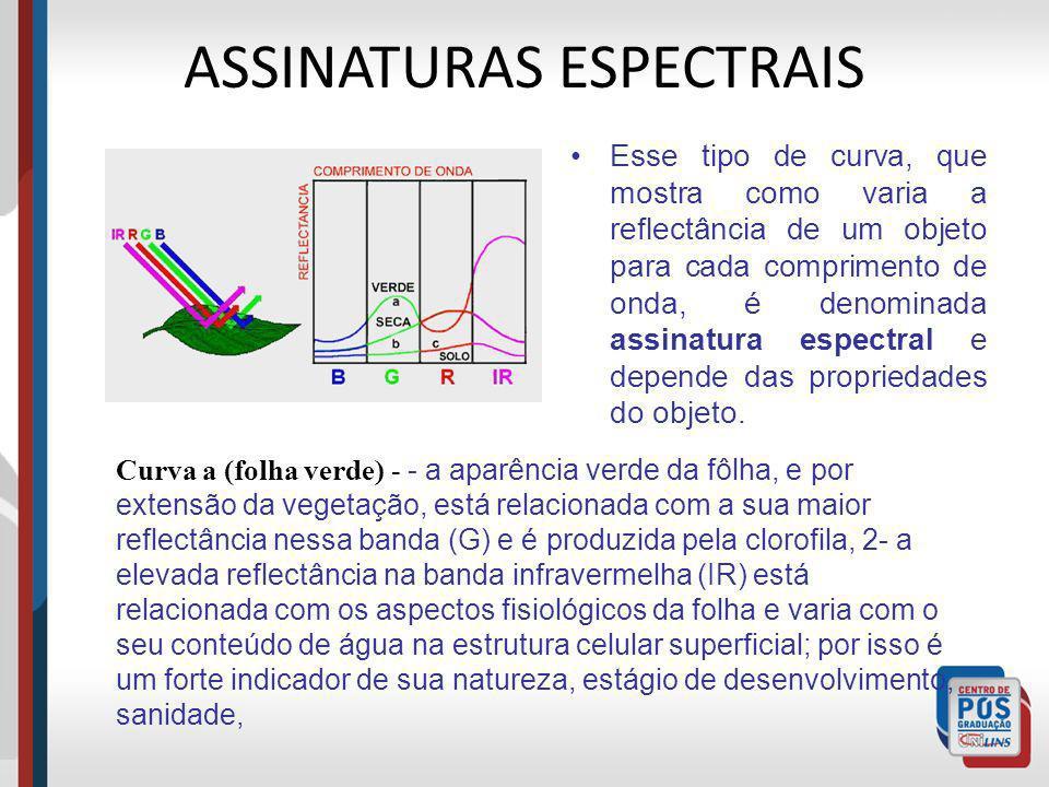 ASSINATURAS ESPECTRAIS