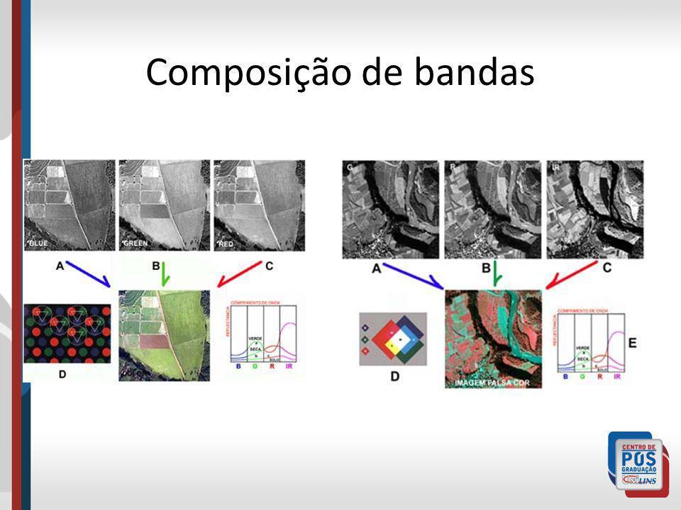 Composição de bandas