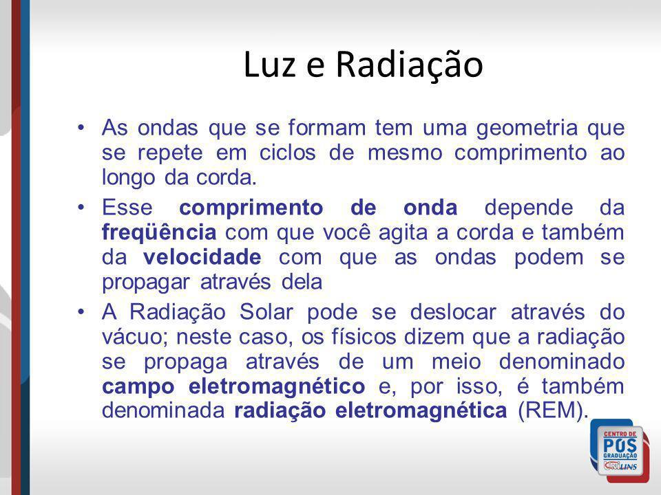 Luz e Radiação As ondas que se formam tem uma geometria que se repete em ciclos de mesmo comprimento ao longo da corda.