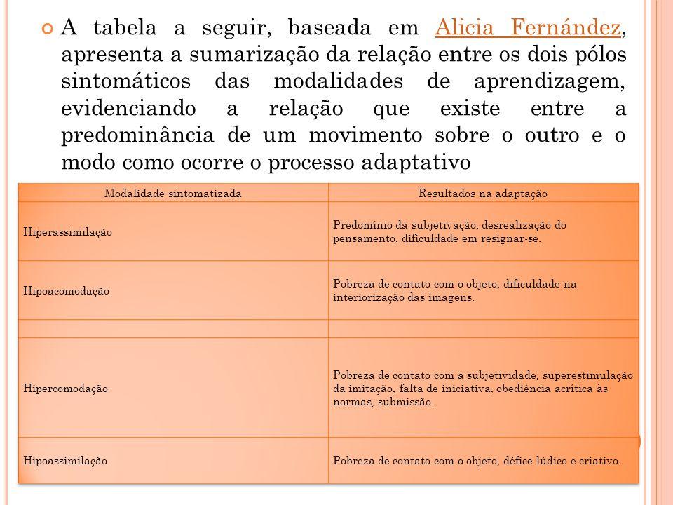 A tabela a seguir, baseada em Alicia Fernández, apresenta a sumarização da relação entre os dois pólos sintomáticos das modalidades de aprendizagem, evidenciando a relação que existe entre a predominância de um movimento sobre o outro e o modo como ocorre o processo adaptativo