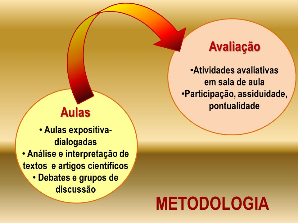 METODOLOGIA Avaliação Aulas Atividades avaliativas em sala de aula