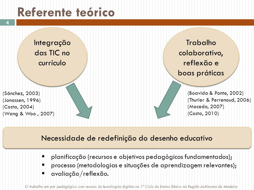 Referente teórico Integração das TIC no currículo