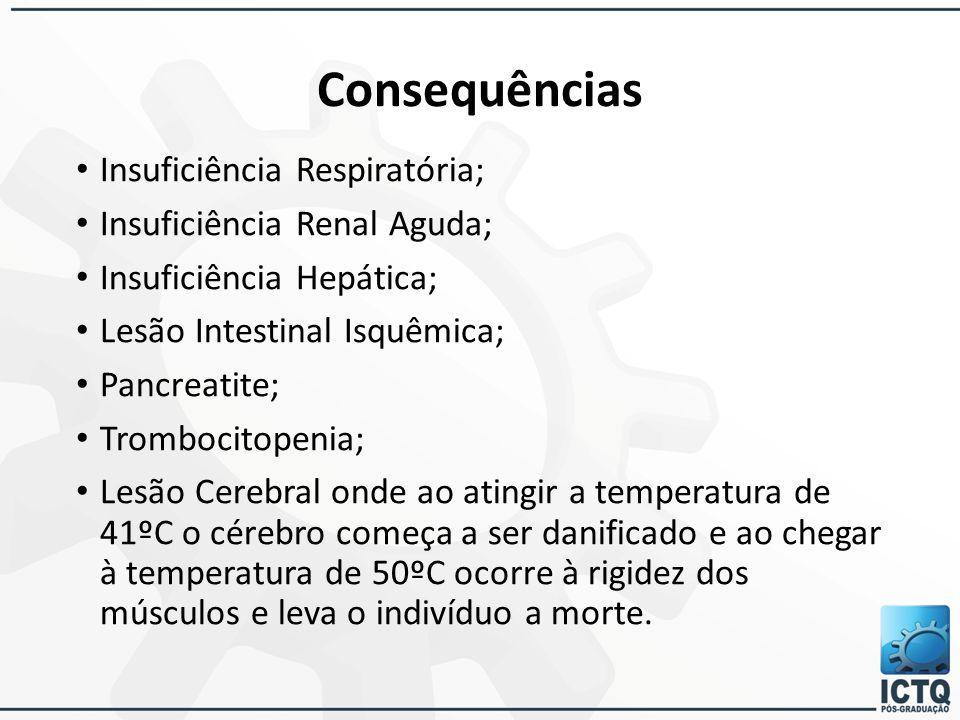 Consequências Insuficiência Respiratória; Insuficiência Renal Aguda;