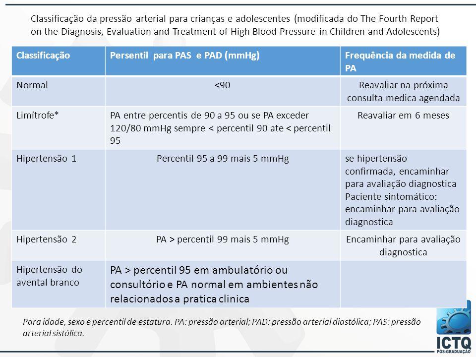 Classificação da pressão arterial para crianças e adolescentes (modificada do The Fourth Report on the Diagnosis, Evaluation and Treatment of High Blood Pressure in Children and Adolescents)