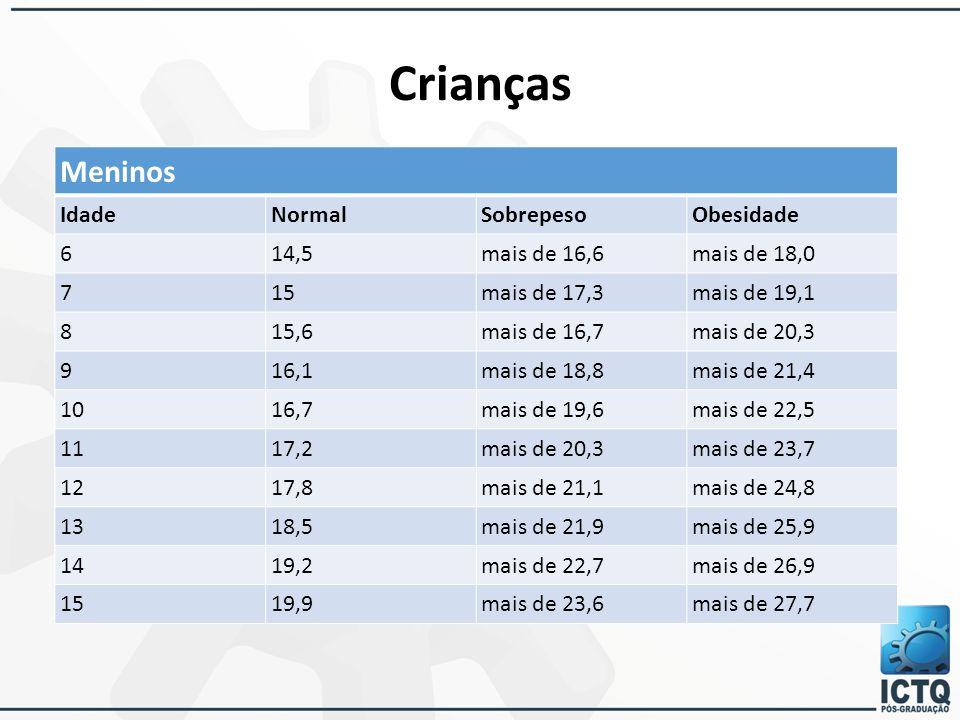 Crianças Meninos Idade Normal Sobrepeso Obesidade 6 14,5 mais de 16,6