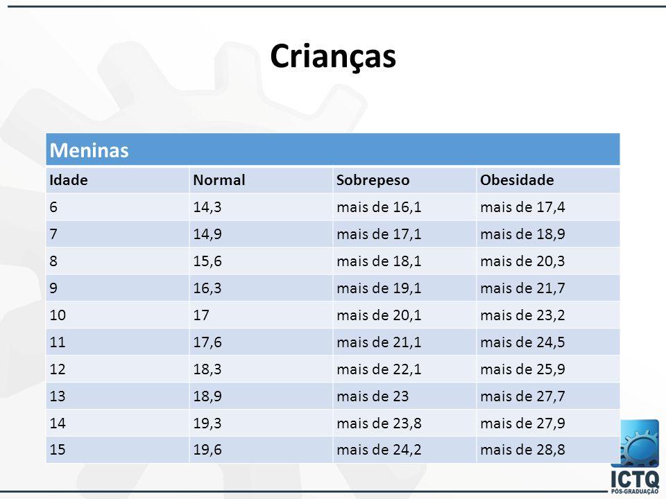Crianças Meninas Idade Normal Sobrepeso Obesidade 6 14,3 mais de 16,1