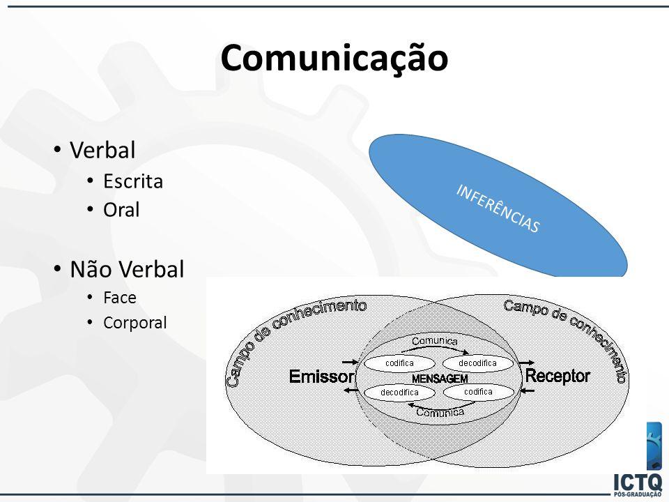 Comunicação Verbal Escrita Oral Não Verbal Face Corporal INFERÊNCIAS
