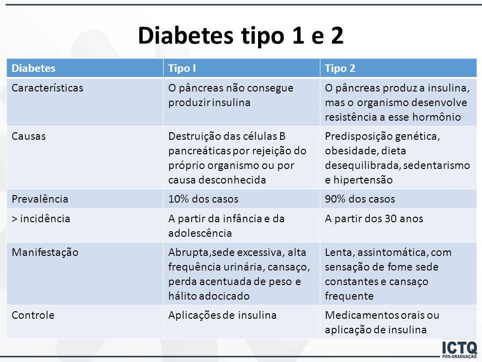 Diabetes tipo 1 e 2 Diabetes Tipo I Tipo 2 Características