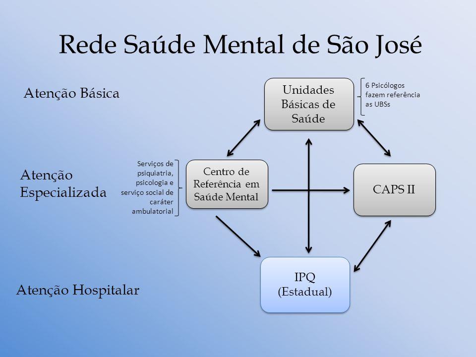 Rede Saúde Mental de São José