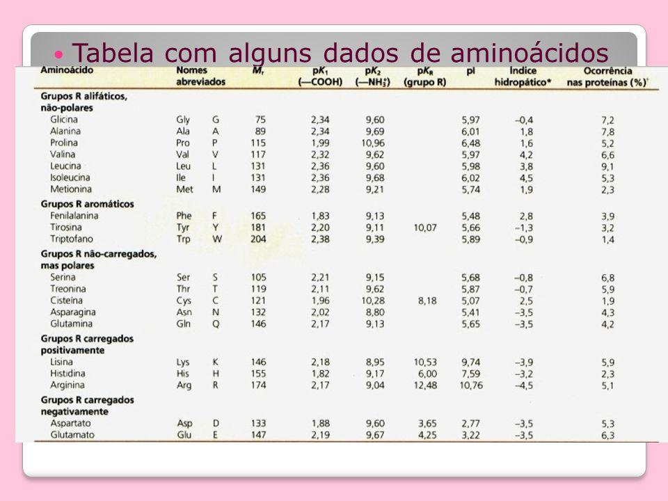 Tabela com alguns dados de aminoácidos