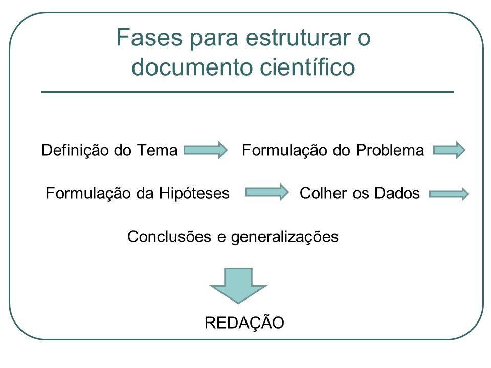 Fases para estruturar o documento científico