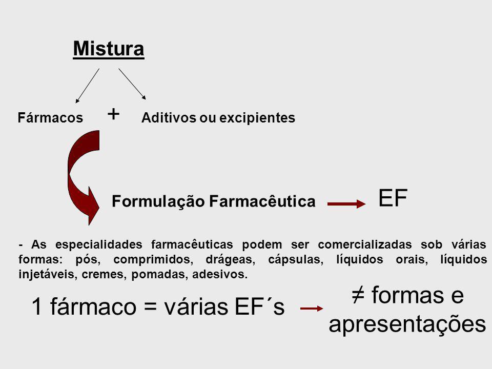 ≠ formas e apresentações