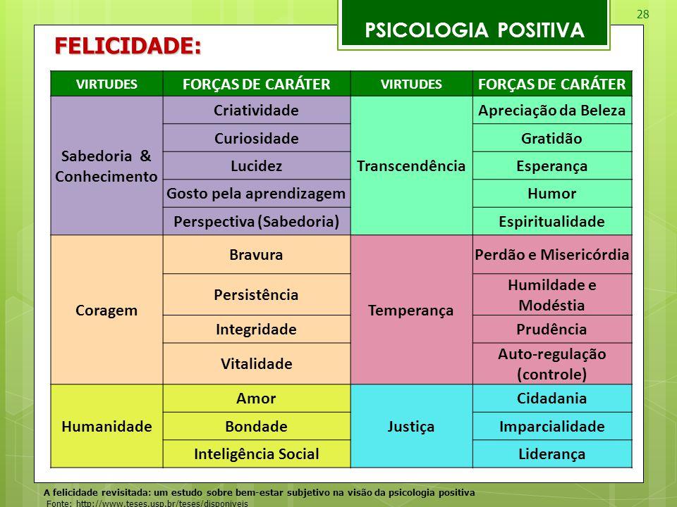 FELICIDADE: PSICOLOGIA POSITIVA FORÇAS DE CARÁTER