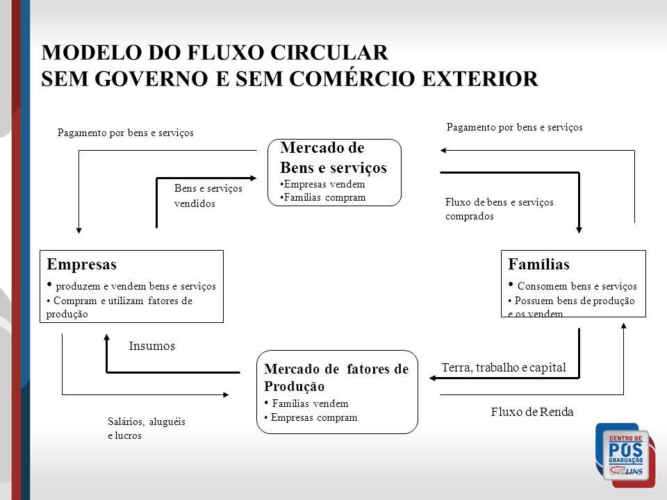 MODELO DO FLUXO CIRCULAR SEM GOVERNO E SEM COMÉRCIO EXTERIOR