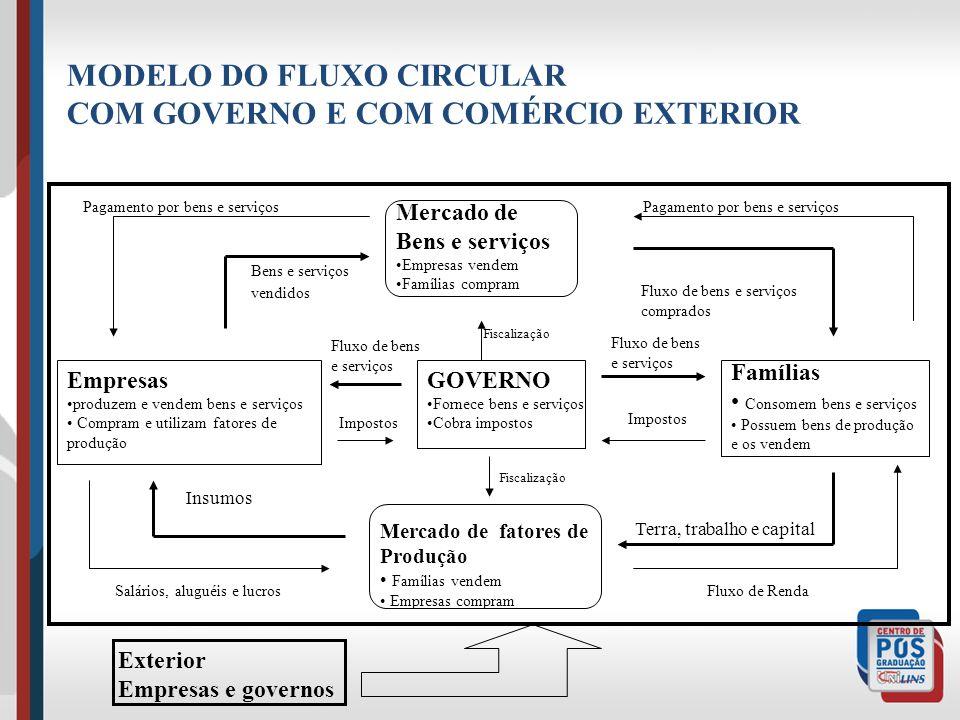 MODELO DO FLUXO CIRCULAR COM GOVERNO E COM COMÉRCIO EXTERIOR