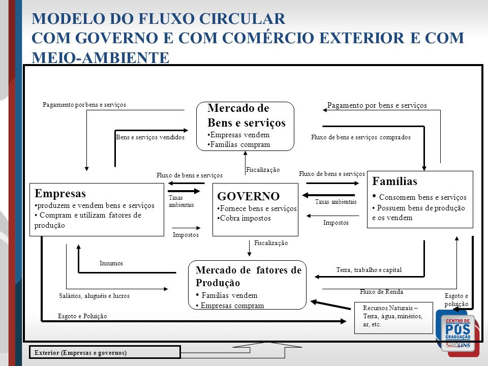 MODELO DO FLUXO CIRCULAR
