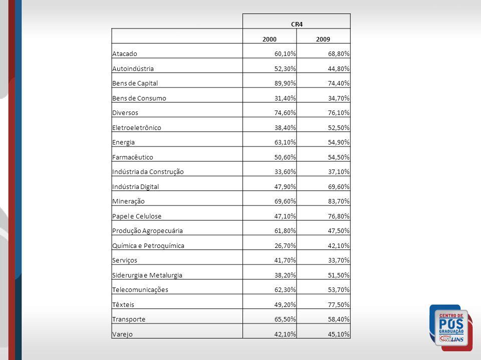 CR4 2000. 2009. Atacado. 60,10% 68,80% Autoindústria. 52,30% 44,80% Bens de Capital. 89,90% 74,40%