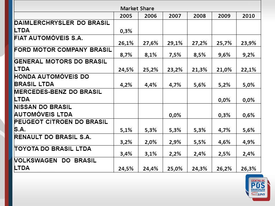 Market Share 2005. 2006. 2007. 2008. 2009. 2010. DAIMLERCHRYSLER DO BRASIL LTDA. 0,3% FIAT AUTOMÓVEIS S.A.