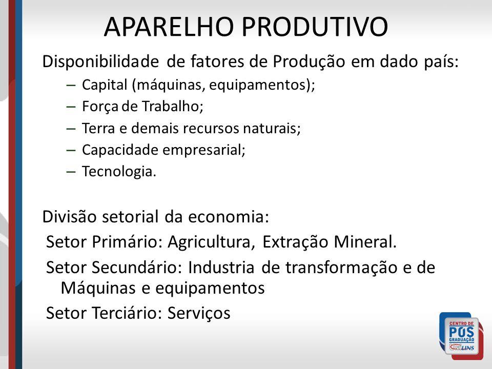 APARELHO PRODUTIVO Disponibilidade de fatores de Produção em dado país: Capital (máquinas, equipamentos);