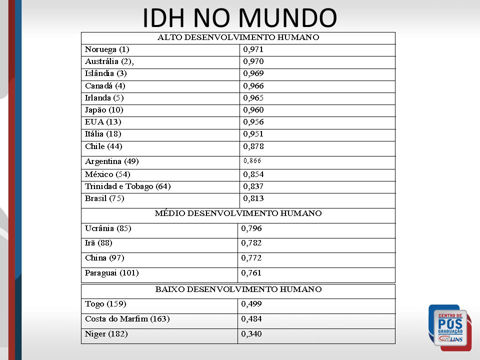 IDH NO MUNDO