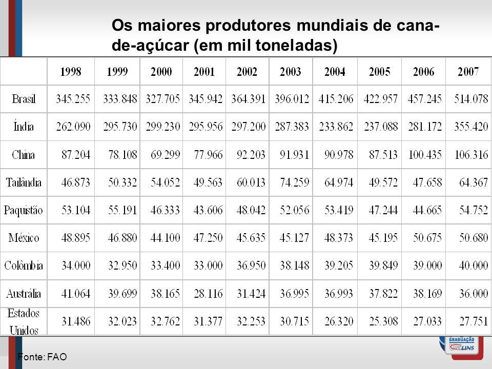 Os maiores produtores mundiais de cana-de-açúcar (em mil toneladas)