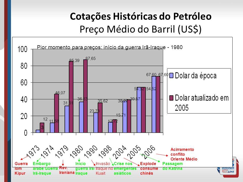 Cotações Históricas do Petróleo Preço Médio do Barril (US$)