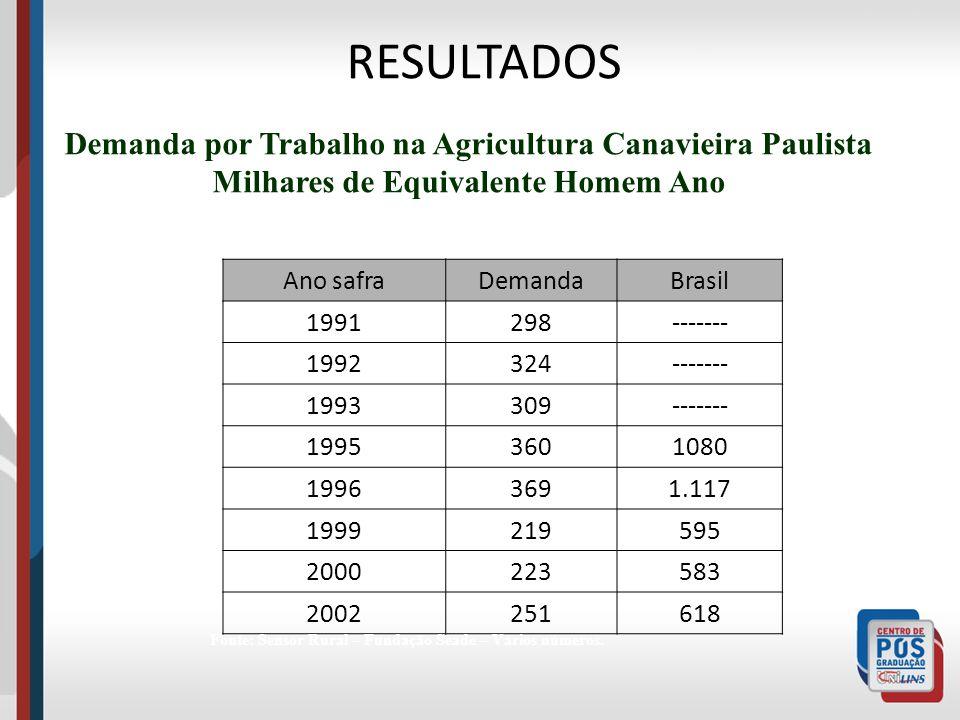 RESULTADOS Demanda por Trabalho na Agricultura Canavieira Paulista