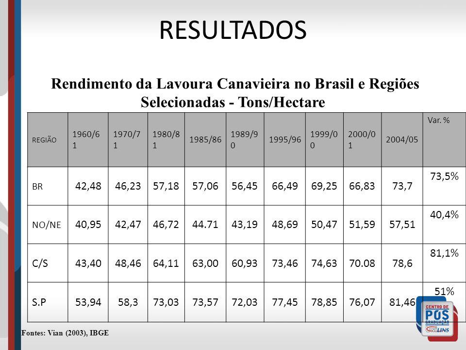 RESULTADOS Rendimento da Lavoura Canavieira no Brasil e Regiões Selecionadas - Tons/Hectare. REGIÃO.