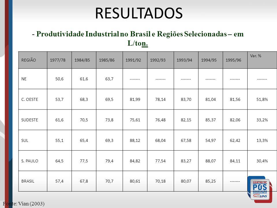 RESULTADOS- Produtividade Industrial no Brasil e Regiões Selecionadas – em L/ton. REGIÃO. 1977/78. 1984/85.