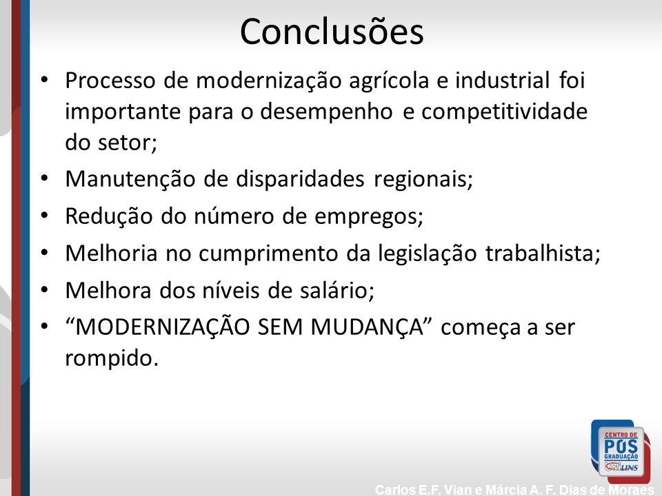 Conclusões Processo de modernização agrícola e industrial foi importante para o desempenho e competitividade do setor;