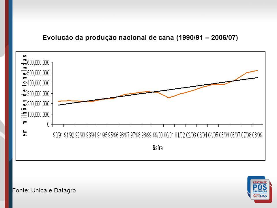 Evolução da produção nacional de cana (1990/91 – 2006/07)