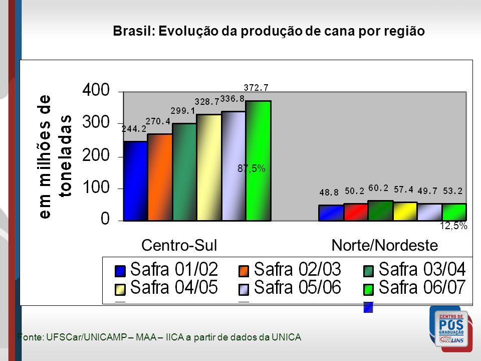Brasil: Evolução da produção de cana por região