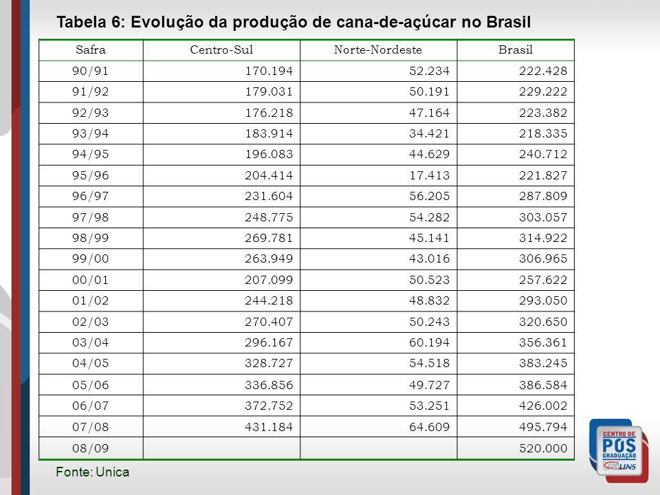Tabela 6: Evolução da produção de cana-de-açúcar no Brasil