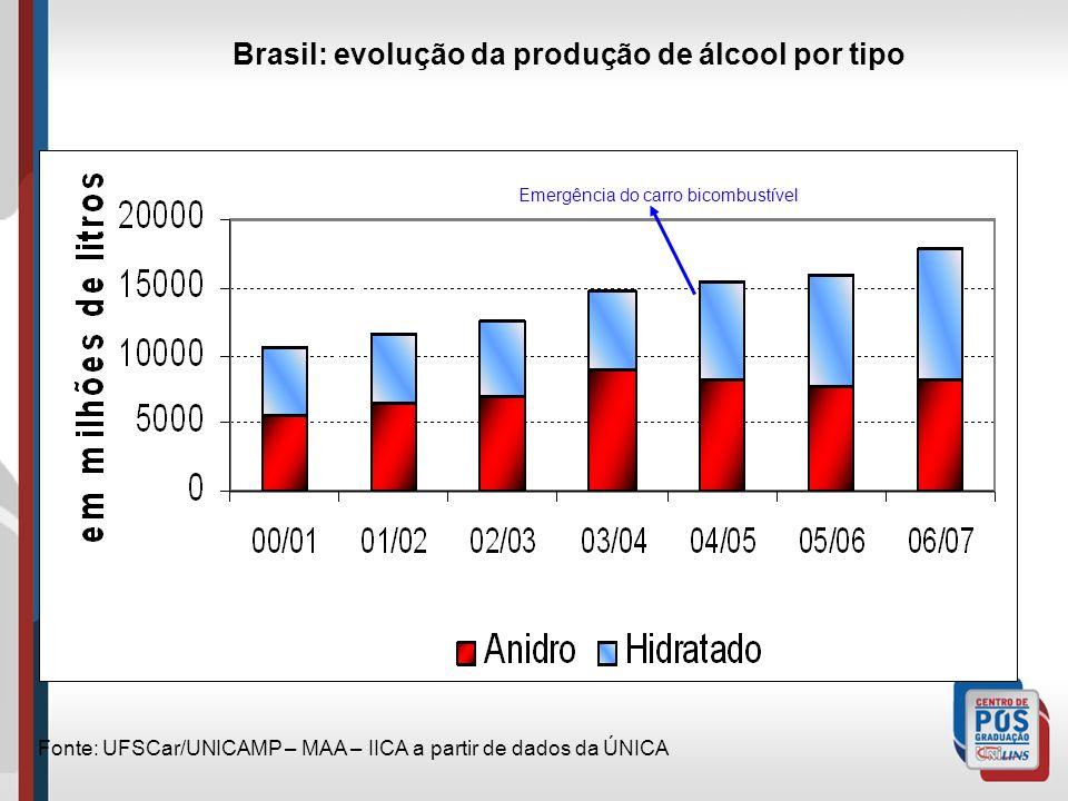 Brasil: evolução da produção de álcool por tipo
