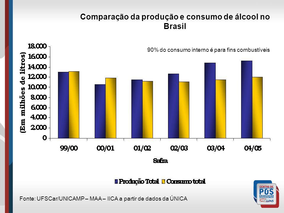 Comparação da produção e consumo de álcool no Brasil