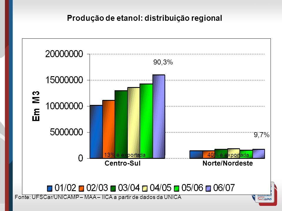 Produção de etanol: distribuição regional