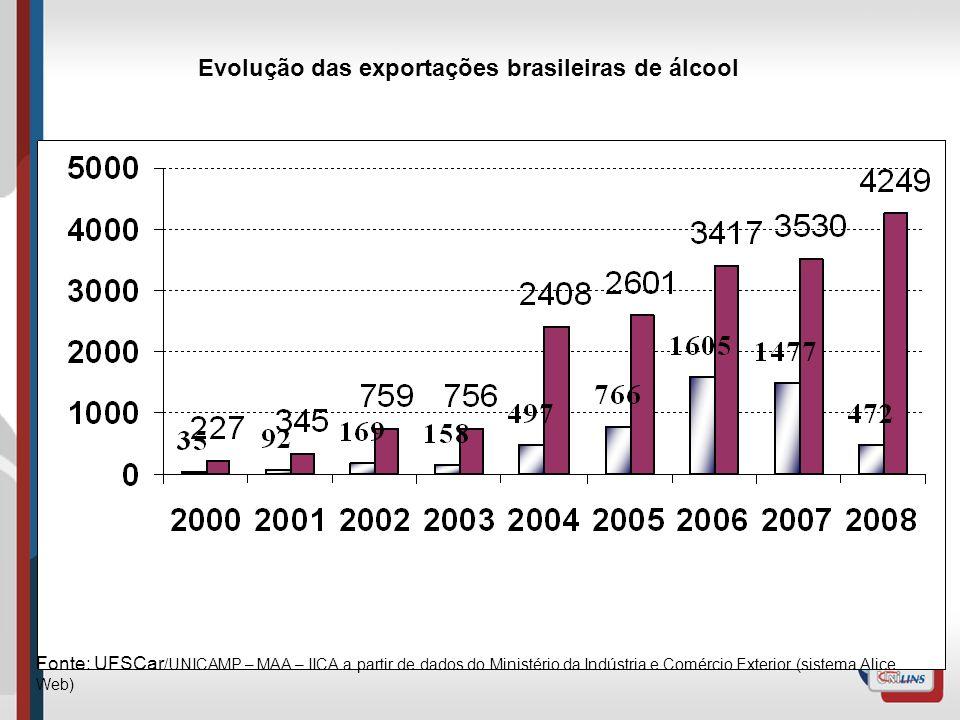 Evolução das exportações brasileiras de álcool