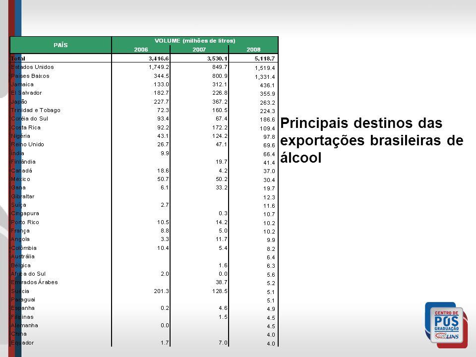 Principais destinos das exportações brasileiras de álcool