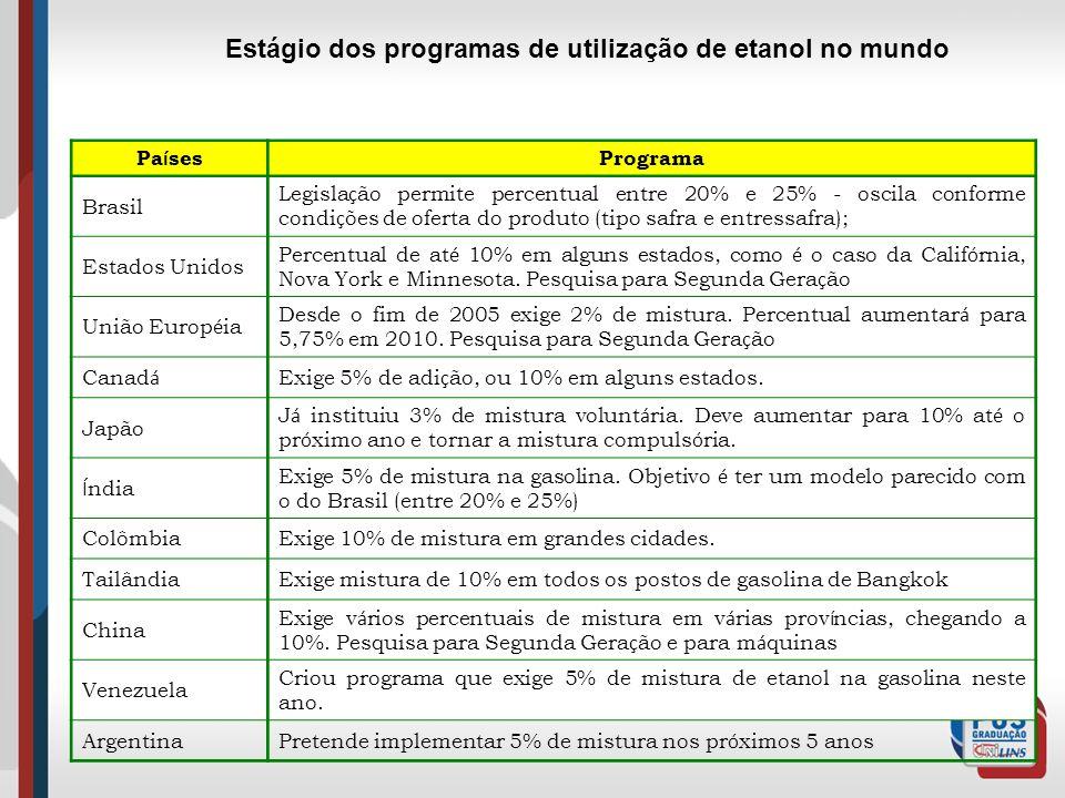 Estágio dos programas de utilização de etanol no mundo