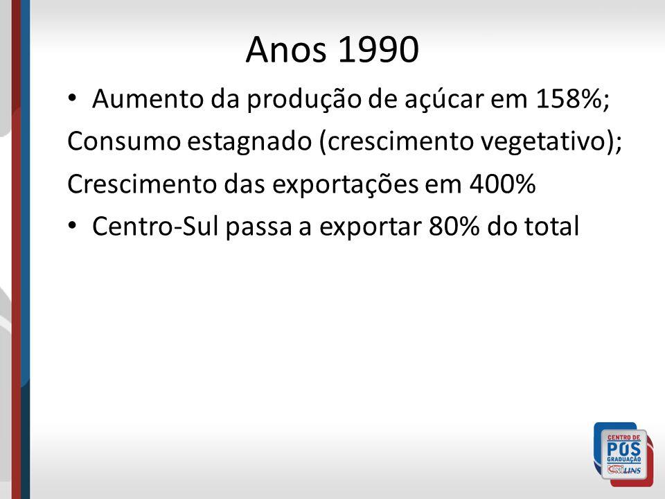 Anos 1990 Aumento da produção de açúcar em 158%;