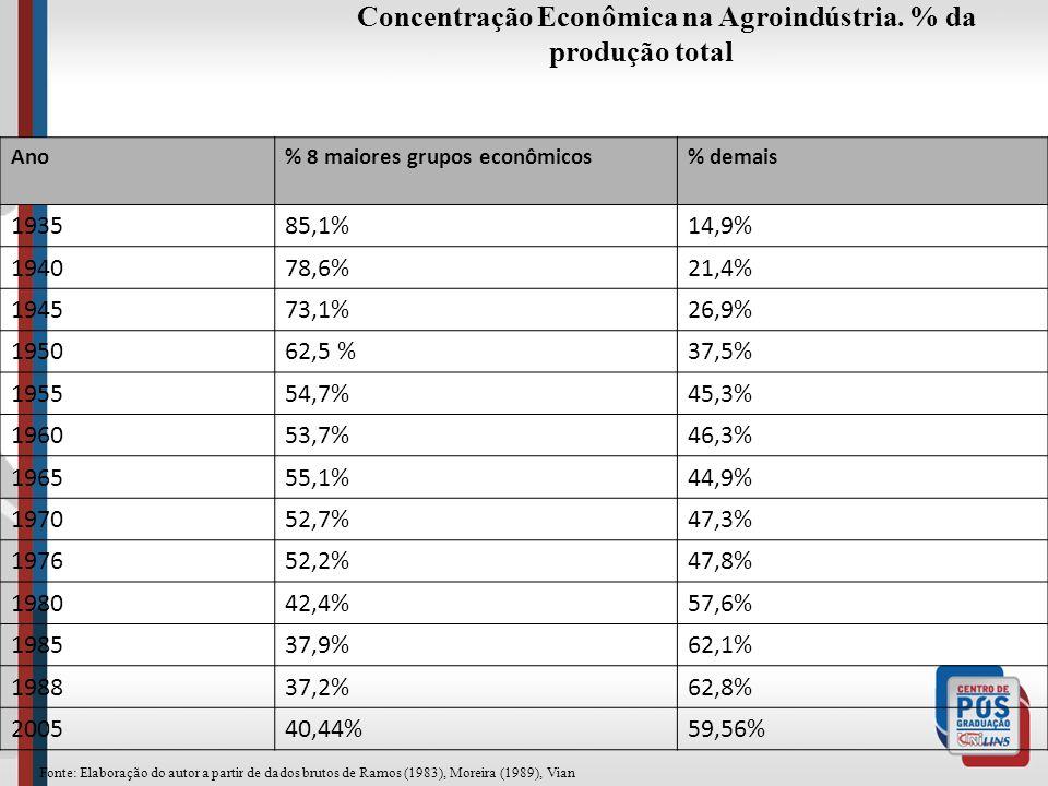 Concentração Econômica na Agroindústria. % da produção total