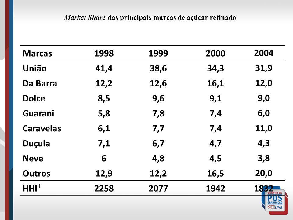 Market Share das principais marcas de açúcar refinado