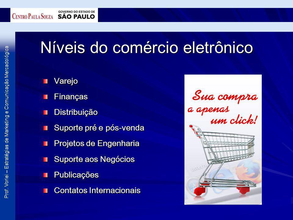 Níveis do comércio eletrônico