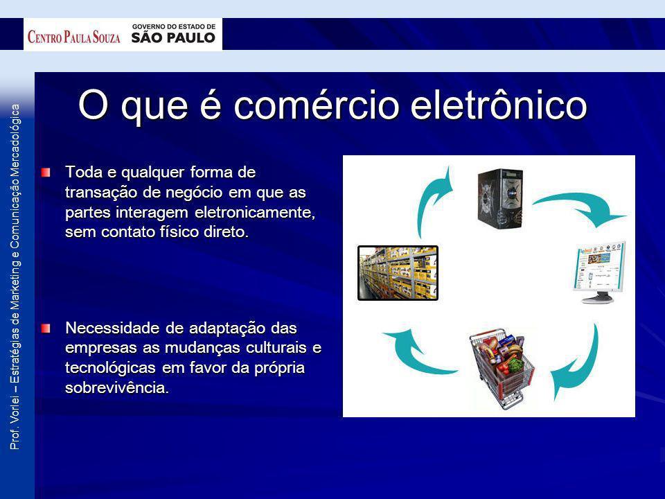 O que é comércio eletrônico